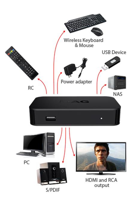 Mag 322W1 Dahili Wifi Destekli IP Box Uydu Alıcısı